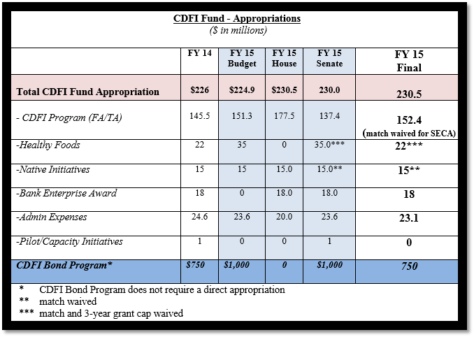 CDFI-appropriations