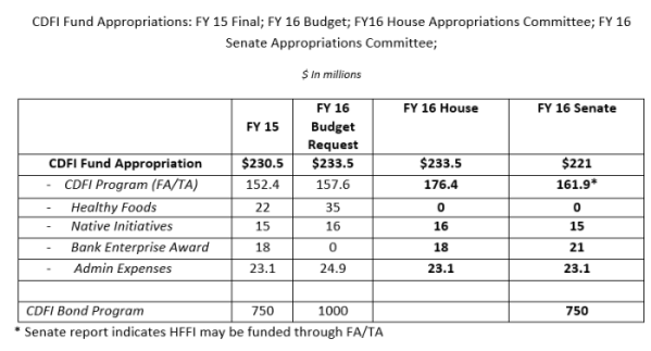 CDFI Fund Appropriations